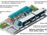 """UE """"dá"""" dinheiro para Metrobus mas nem sequer está definido modelo de gestão"""