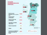 Covid-19: Centro continua a ser a região com mais alta taxa de mortalidade