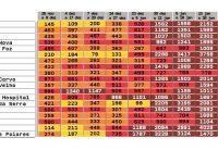 13 concelhos em risco extremamente elevado